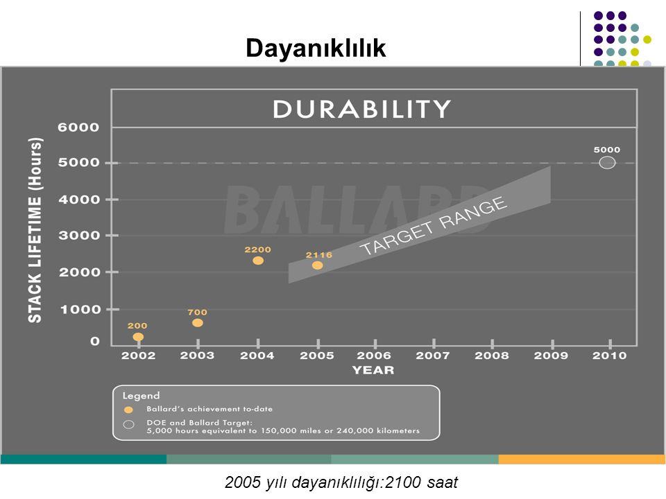 Dayanıklılık 2005 yılı dayanıklılığı:2100 saat