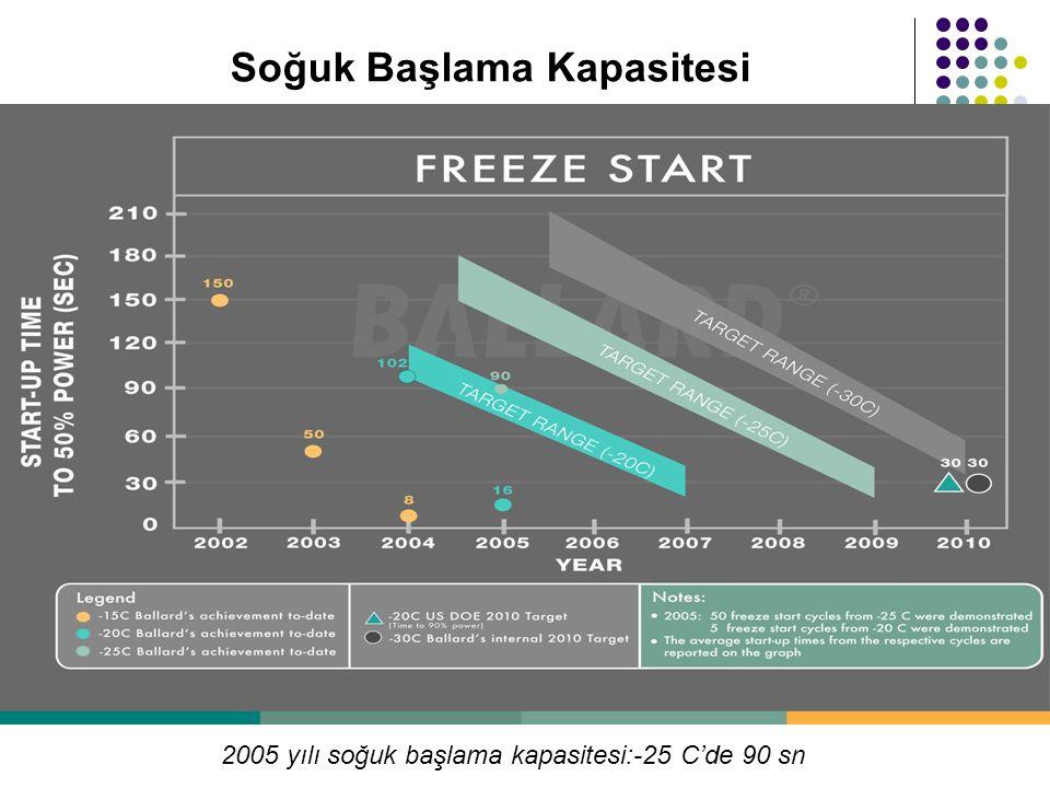Soğuk Başlama Kapasitesi 2005 yılı soğuk başlama kapasitesi:-25 C'de 90 sn