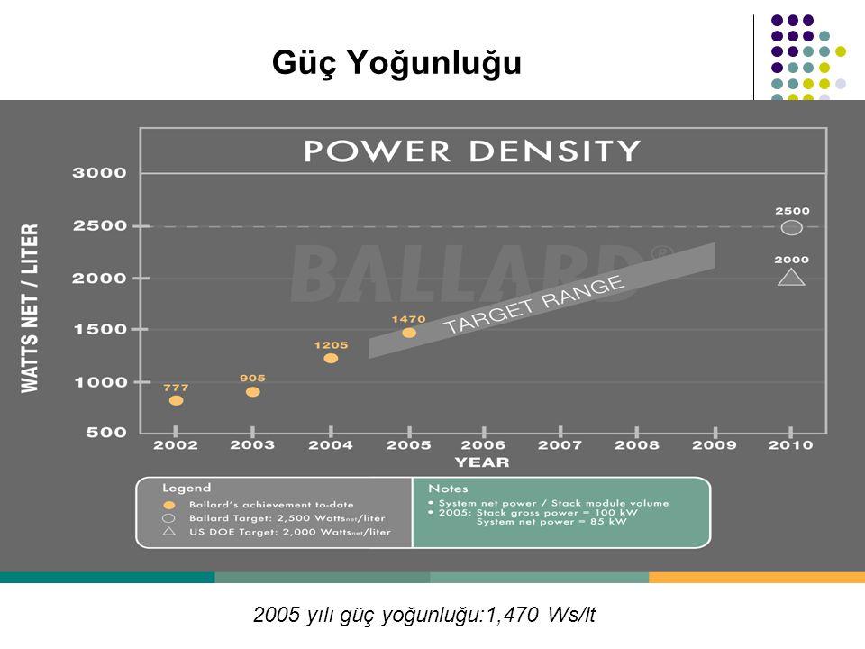 Güç Yoğunluğu 2005 yılı güç yoğunluğu:1,470 Ws/lt