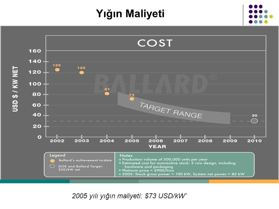 Yığın Maliyeti 2005 yılı yığın maliyeti: $73 USD/kW'