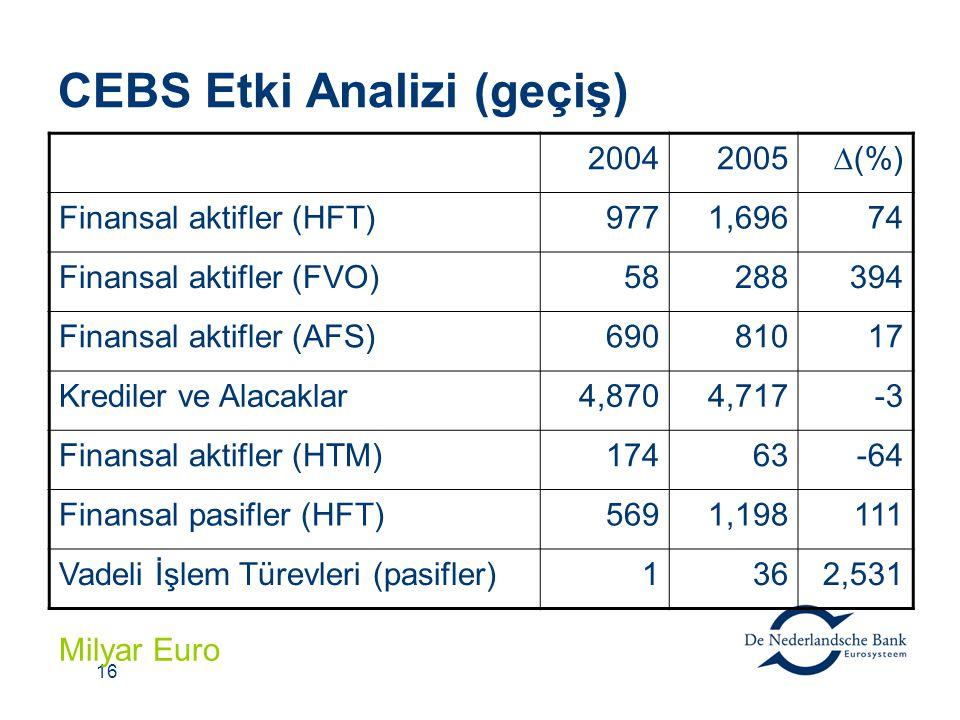 16 CEBS Etki Analizi (geçiş) 20042005∆(%) Finansal aktifler (HFT)9771,69674 Finansal aktifler (FVO)58288394 Finansal aktifler (AFS)69081017 Krediler ve Alacaklar4,8704,717-3 Finansal aktifler (HTM)17463-64 Finansal pasifler (HFT)5691,198111 Vadeli İşlem Türevleri (pasifler)1362,531 Milyar Euro