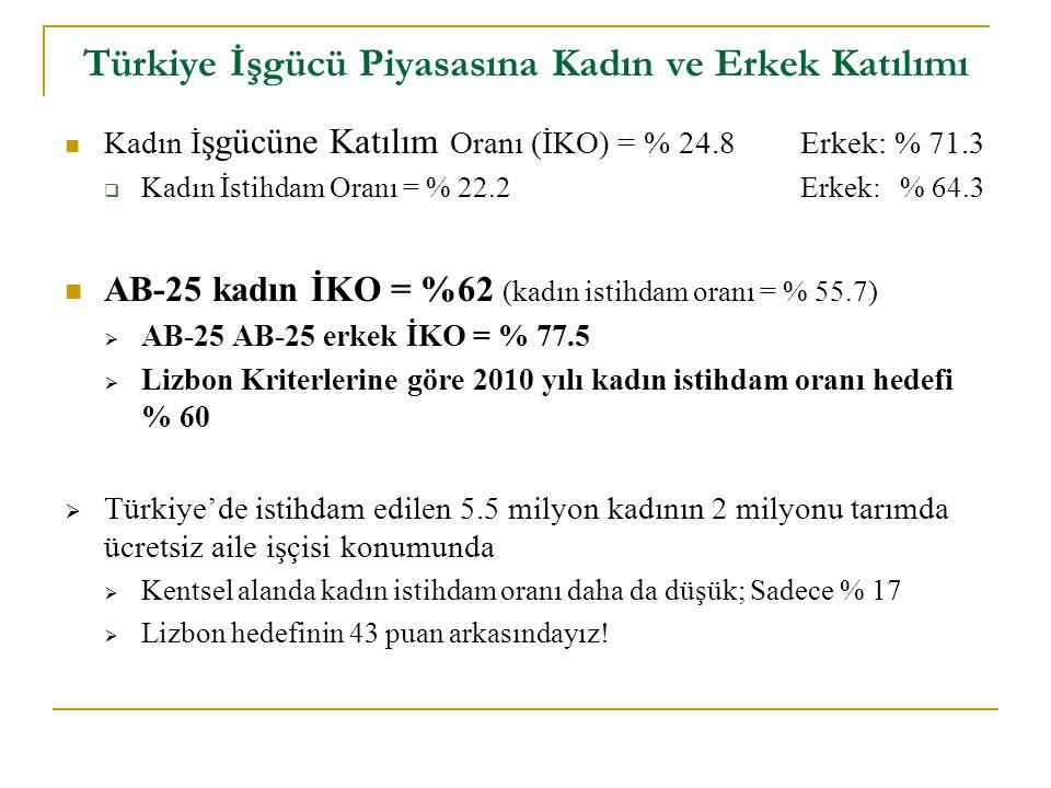 Türkiye İşgücü Piyasasına Kadın ve Erkek Katılımı Kadın İ şgücüne Katılım Oranı (İKO) = % 24.8Erkek: % 71.3  Kadın İstihdam Oranı = % 22.2 Erkek: % 64.3 AB-25 kadın İKO = %62 (kadın istihdam oranı = % 55.7)  AB-25 AB-25 erkek İKO = % 77.5  Lizbon Kriterlerine göre 2010 yılı kadın istihdam oranı hedefi % 60  Türkiye'de istihdam edilen 5.5 milyon kadının 2 milyonu tarımda ücretsiz aile işçisi konumunda  Kentsel alanda kadın istihdam oranı daha da düşük; Sadece % 17  Lizbon hedefinin 43 puan arkasındayız!
