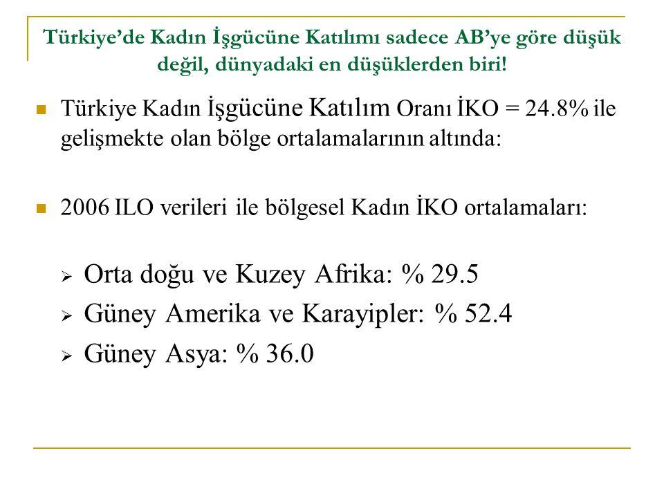 Türkiye'de Kadın İşgücüne Katılımı sadece AB'ye göre düşük değil, dünyadaki en düşüklerden biri.