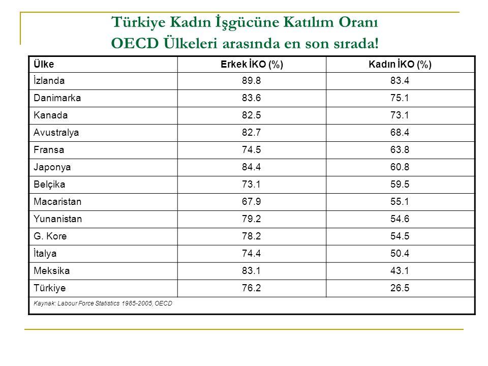 Türkiye Kadın İşgücüne Katılım Oranı OECD Ülkeleri arasında en son sırada.
