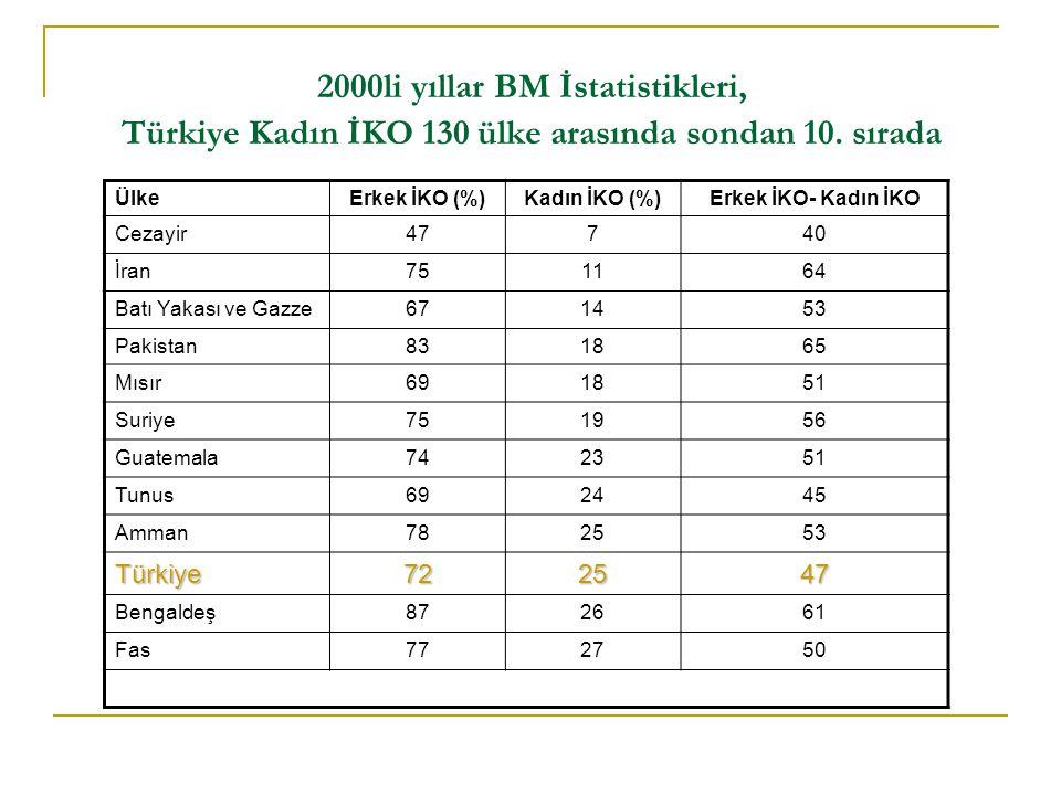 2000li yıllar BM İstatistikleri, Türkiye Kadın İKO 130 ülke arasında sondan 10.