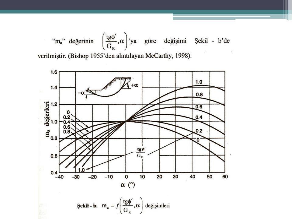 ÖRNEK SORU 9 Şekilde ki yarma, özellikleri gösterilen yumuşak kil için yapılmıştır.