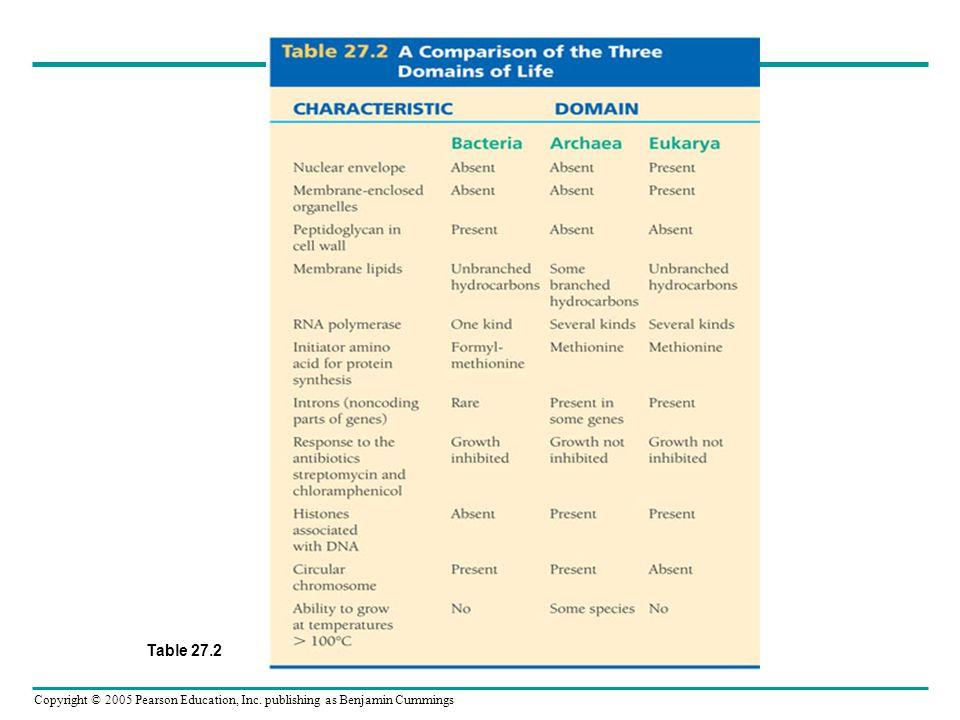 Copyright © 2005 Pearson Education, Inc. publishing as Benjamin Cummings Table 27.2