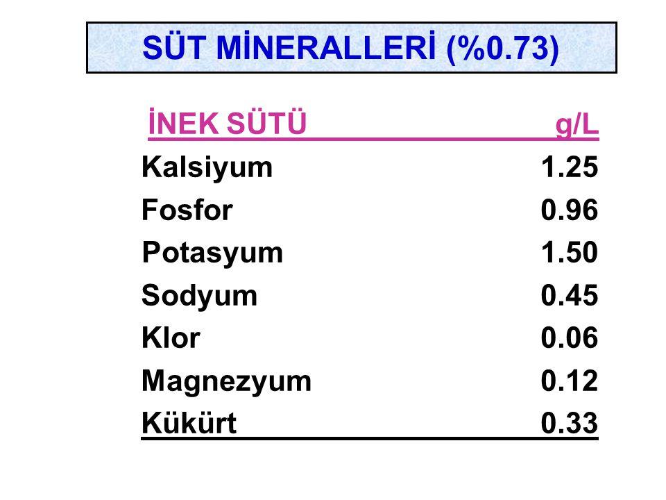 SÜT MİNERALLERİ (%0.73) İNEK SÜTÜ g/L Kalsiyum1.25 Fosfor0.96 Potasyum 1.50 Sodyum0.45 Klor0.06 Magnezyum0.12 Kükürt0.33