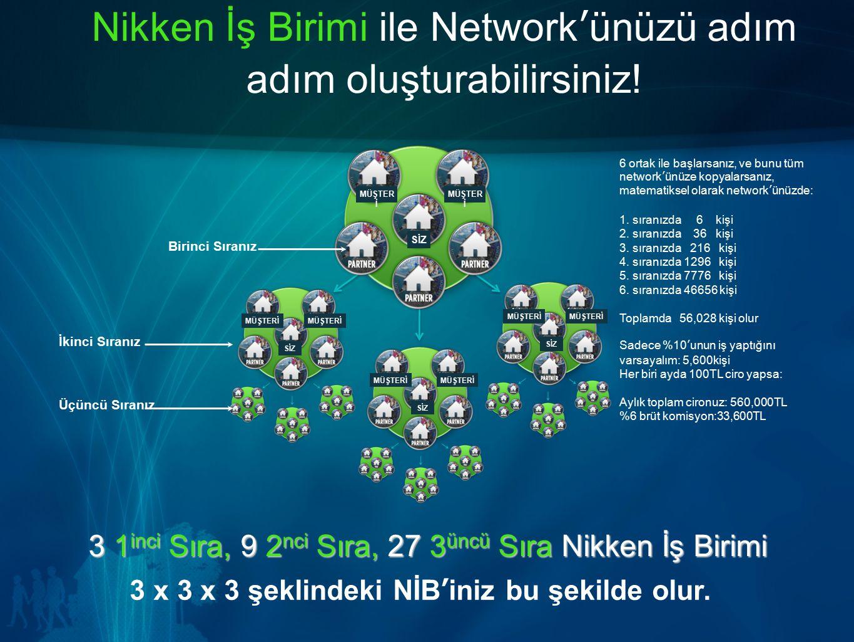 3 1inci Sıra, 9 2nci Sıra, 27 3üncü Sıra Nikken İş Birimi 3 x 3 x 3 şeklindeki NİB'iniz bu şekilde olur. Nikken İş Birimi ile Network'ünüzü adım adım