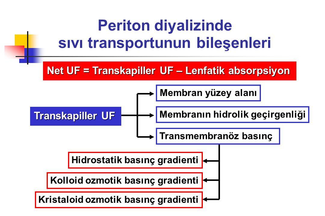 Periton diyalizinde sıvı transportunun bileşenleri Net UF = Transkapiller UF – Lenfatik absorpsiyon Membran yüzey alanı Membranın hidrolik geçirgenliğ