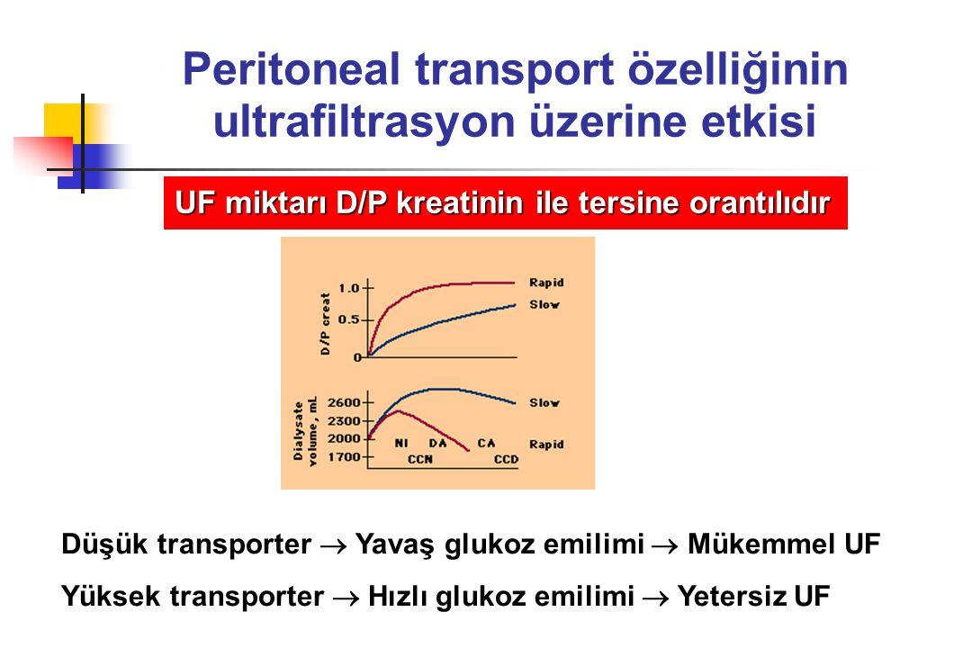 Peritoneal transport özelliğinin ultrafiltrasyon üzerine etkisi UF miktarı D/P kreatinin ile tersine orantılıdır Düşük transporter  Yavaş glukoz emil