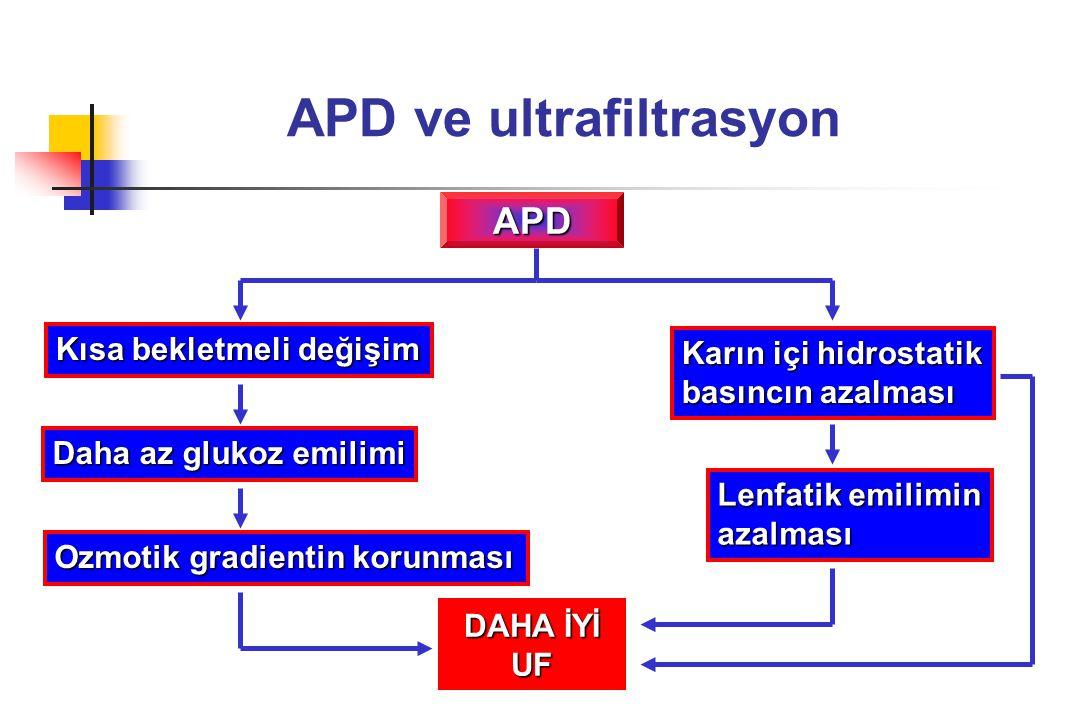 APD ve ultrafiltrasyon APD Kısa bekletmeli değişim Daha az glukoz emilimi Ozmotik gradientin korunması DAHA İYİ UF Karın içi hidrostatik basıncın azal