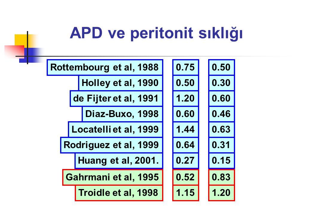 APD ve peritonit sıklığı Huang et al, 2001. Rottembourg et al, 1988 Holley et al, 1990 de Fijter et al, 1991 Diaz-Buxo, 1998 Locatelli et al, 1999 Rod