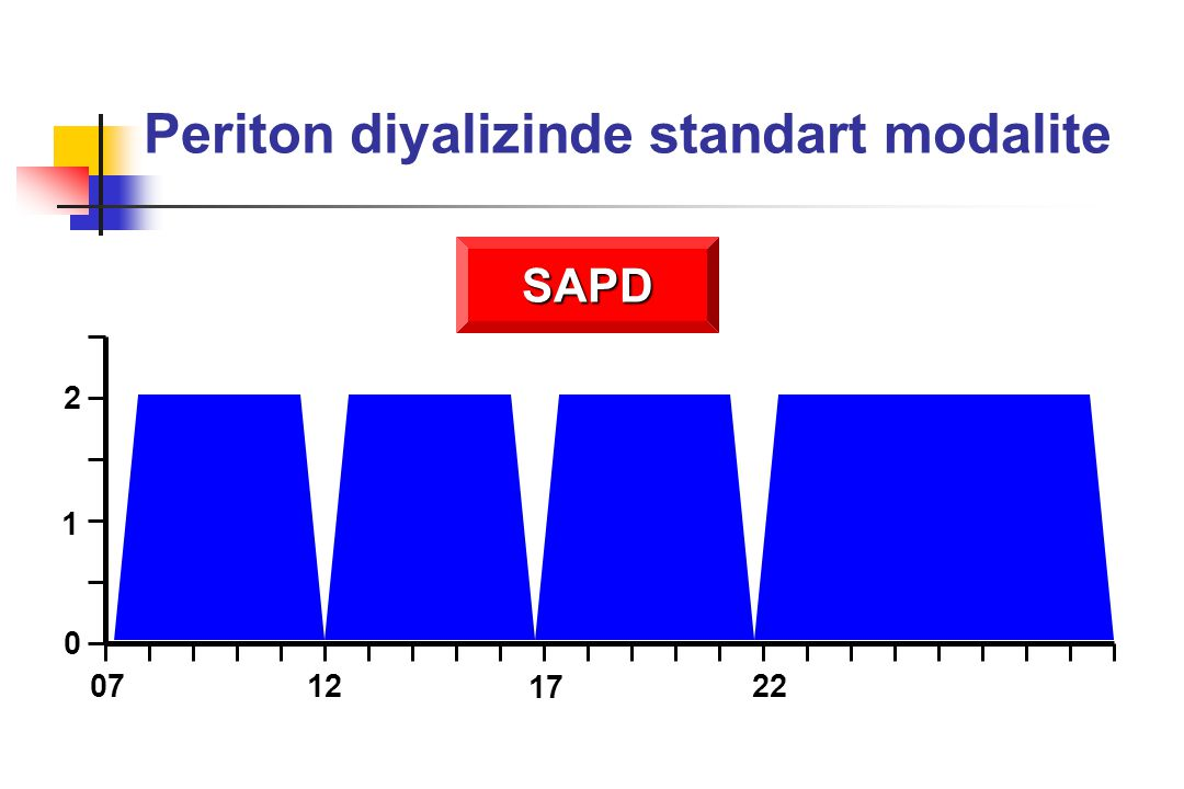 Periton diyalizinde standart diyalizat Sodyum132-134 mmol/L Potasyum0 mmol/L Kalsiyum1.25-1.75 mmol/L Magnezyum0.25-0.75 mmol/L Klor95-107 mmol/L Laktat35-40 mmol/L Glukoz1.36-3.86 gr/dl pH5.2-5.5 Ozmolalite358-511 mOsm