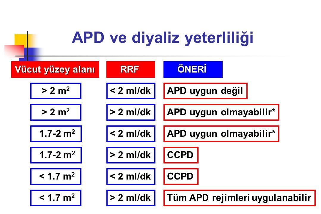 APD ve diyaliz yeterliliği Vücut yüzey alanı RRF RRF > 2 m 2 < 2 ml/dk > 2 m 2 > 2 ml/dk 1.7-2 m 2 < 2 ml/dk 1.7-2 m 2 > 2 ml/dk < 1.7 m 2 < 2 ml/dk >
