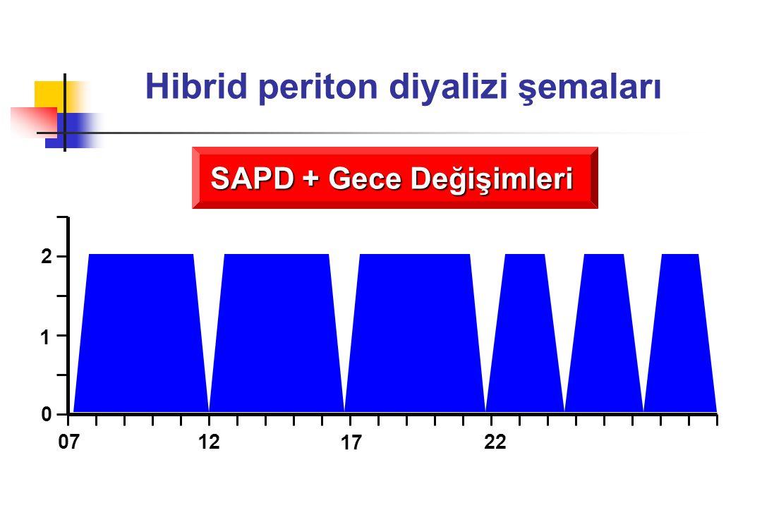 Hibrid periton diyalizi şemaları SAPD + Gece Değişimleri 0 1 2 0712 17 22