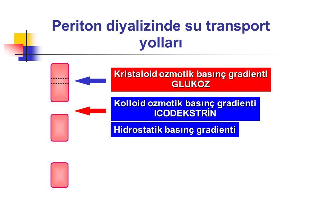Periton diyalizinde su transport yolları Kristaloid ozmotik basınç gradienti GLUKOZ Kolloid ozmotik basınç gradienti ICODEKSTRİN Hidrostatik basınç gr