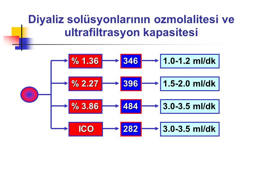 Diyaliz solüsyonlarının ozmolalitesi ve ultrafiltrasyon kapasitesi % 1.36 % 2.27 % 3.86 346 396 484 1.0-1.2 ml/dk 3.0-3.5 ml/dk 1.5-2.0 ml/dk ICO ICO2