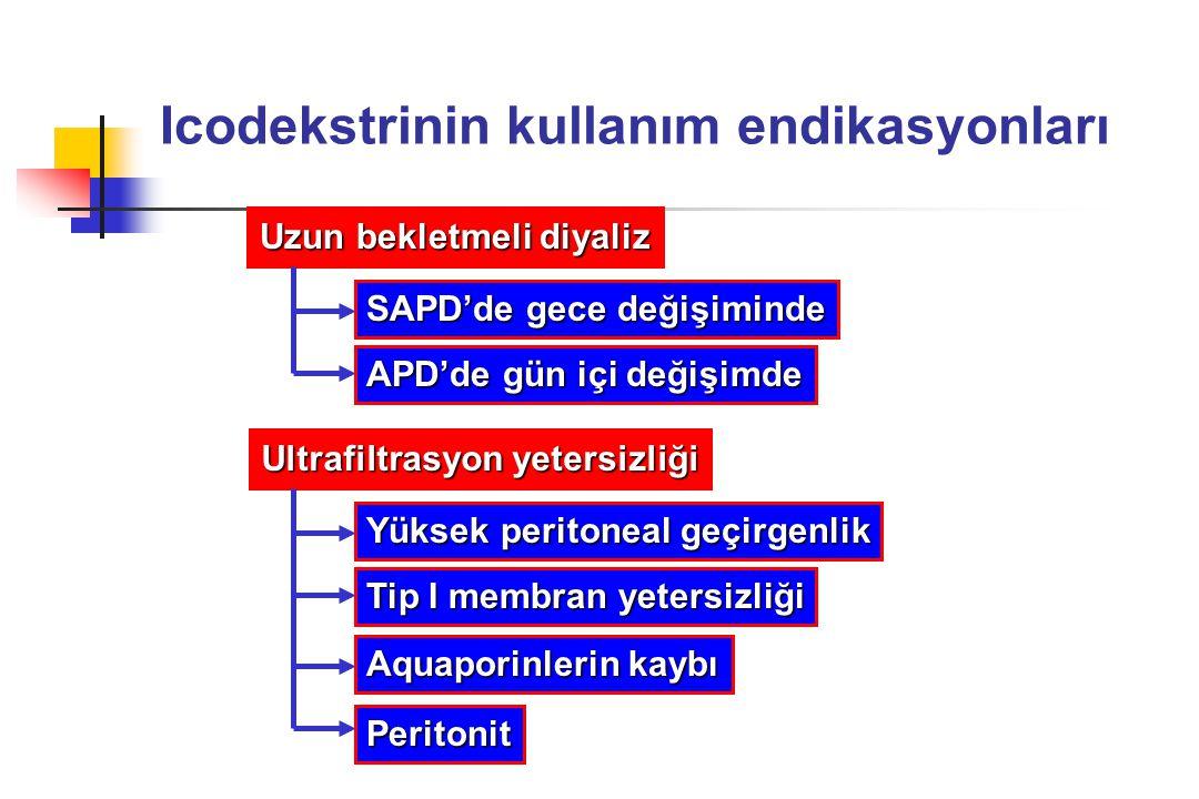 Icodekstrinin kullanım endikasyonları Uzun bekletmeli diyaliz SAPD'de gece değişiminde APD'de gün içi değişimde Ultrafiltrasyon yetersizliği Yüksek pe