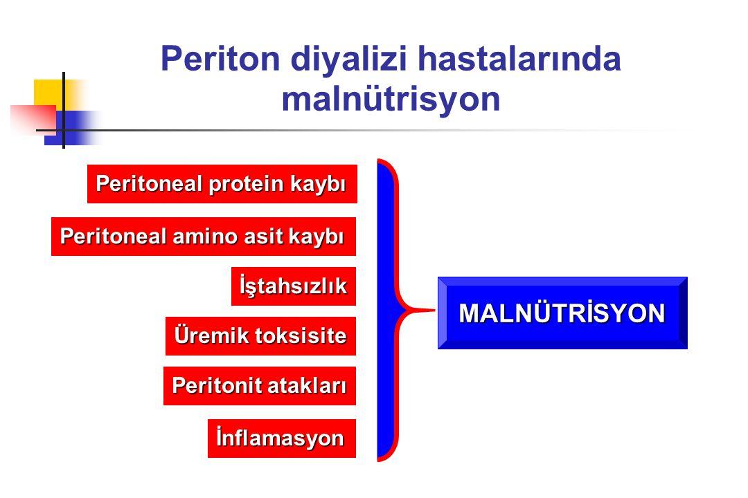 Periton diyalizi hastalarında malnütrisyon Peritoneal protein kaybı Peritoneal amino asit kaybı İştahsızlık Peritonit atakları Üremik toksisite İnflam