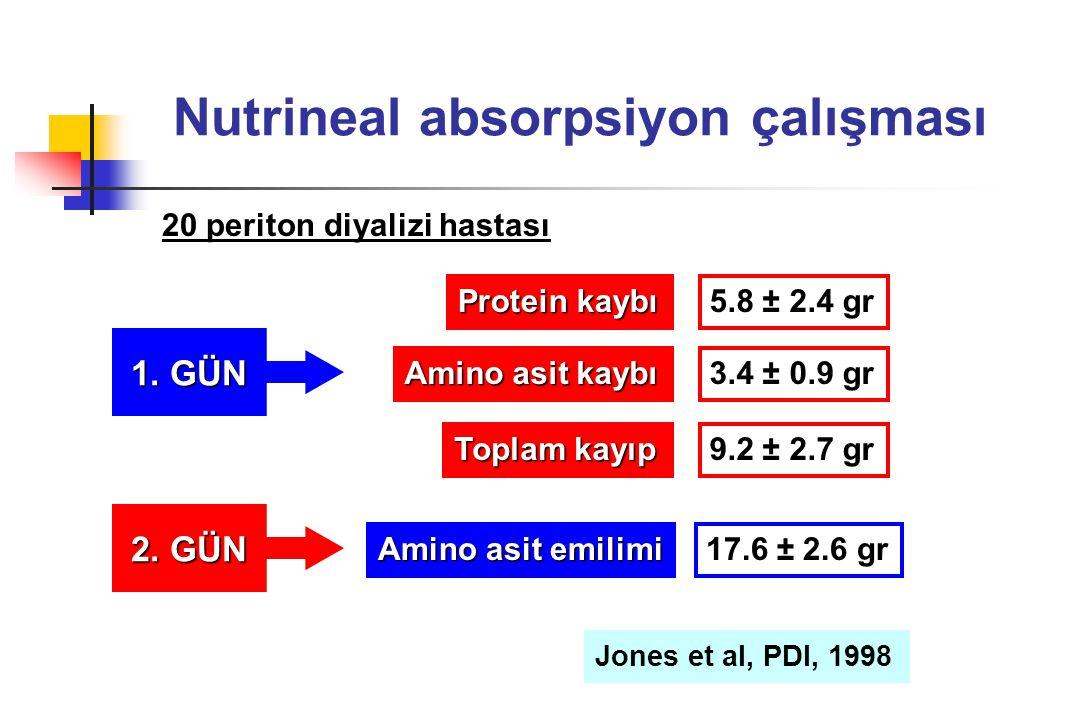 Nutrineal absorpsiyon çalışması Protein kaybı Amino asit kaybı Toplam kayıp 5.8 ± 2.4 gr 3.4 ± 0.9 gr 9.2 ± 2.7 gr 1. GÜN 2. GÜN Amino asit emilimi 17