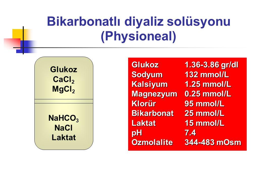 Bikarbonatlı diyaliz solüsyonu (Physioneal) Glukoz 1.36-3.86 gr/dl Sodyum 132 mmol/L Kalsiyum 1.25 mmol/L Magnezyum 0.25 mmol/L Klorür 95 mmol/L Bikar