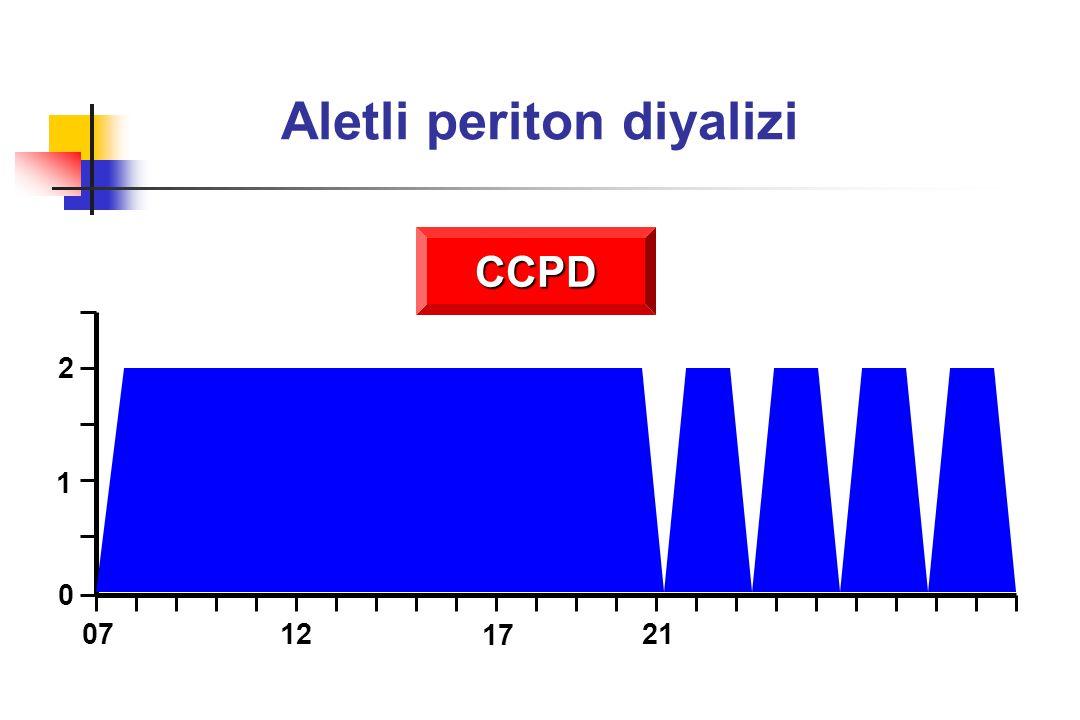 APD ve peritonit sıklığı Dokunma sayısının azalması Daha iyi hijyenik ortam Kısa bekletmeli değişimlerin peritoneal savunma sistemleri üzerine daha az olumsuz etkisi DÜŞÜKPERİTONİTSIKLIĞI