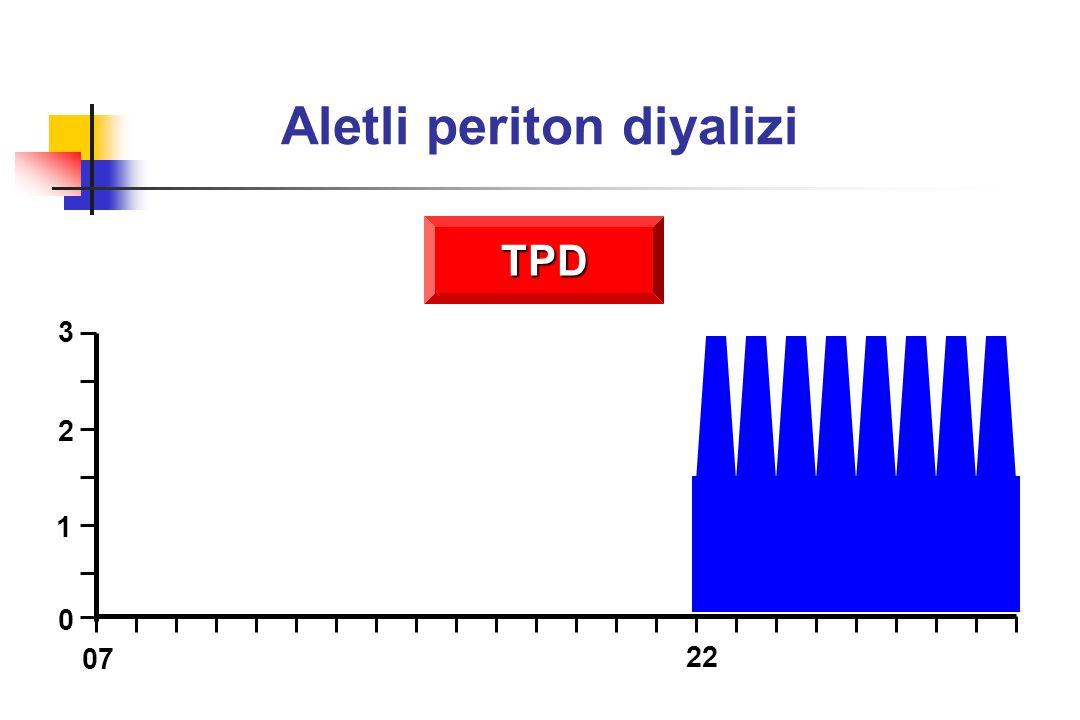 APD reçetesi Gece değişim sayısı Gece değişim volümü Gündüz değişim sayısı Gündüz değişim volümü 4-8 0-1 2-3 L 1.5-2 L 1-2 saat 8-12 saat Toplam diyalizat volümü 10-24 L Değişim süresi Toplam siklus süresi