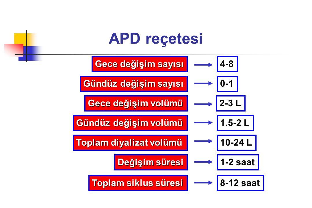 APD reçetesi Gece değişim sayısı Gece değişim volümü Gündüz değişim sayısı Gündüz değişim volümü 4-8 0-1 2-3 L 1.5-2 L 1-2 saat 8-12 saat Toplam diyal