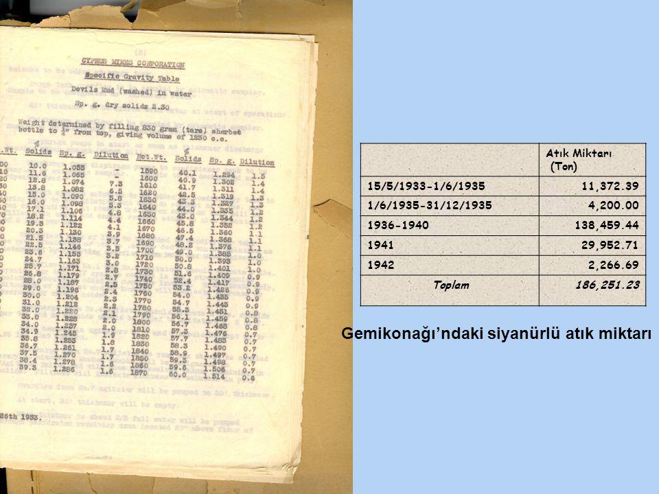 Atık Miktarı (Ton) 15/5/1933-1/6/193511,372.39 1/6/1935-31/12/19354,200.00 1936-1940138,459.44 194129,952.71 19422,266.69 Toplam186,251.23 Gemikonağı'ndaki siyanürlü atık miktarı
