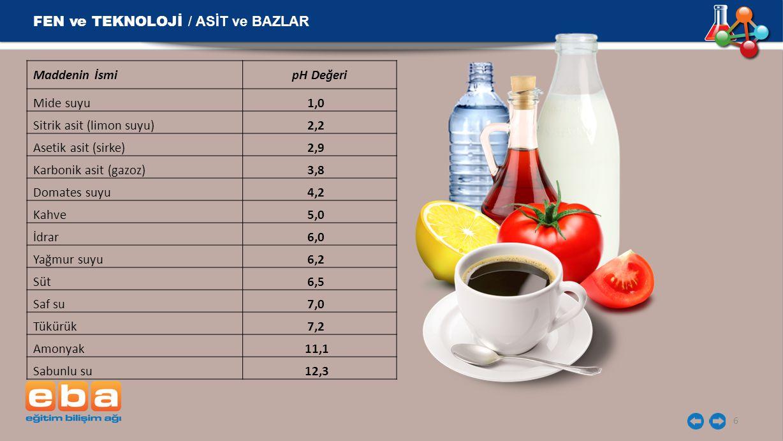 6 Maddenin İsmipH Değeri Mide suyu1,0 Sitrik asit (limon suyu)2,2 Asetik asit (sirke)2,9 Karbonik asit (gazoz)3,8 Domates suyu4,2 Kahve5,0 İdrar6,0 Ya