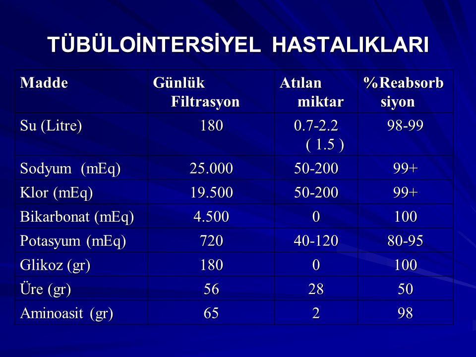 TÜBÜLOİNTERSİYEL HASTALIKLARI Madde Günlük Filtrasyon Atılan miktar %Reabsorb siyon Su (Litre) 180 0.7-2.2 ( 1.5 ) 98-99 Sodyum (mEq) 25.00050-20099+ Klor (mEq) 19.50050-20099+ Bikarbonat (mEq) 4.5000100 Potasyum (mEq) 72040-12080-95 Glikoz (gr) 1800100 Üre (gr) 562850 Aminoasit (gr) 65298