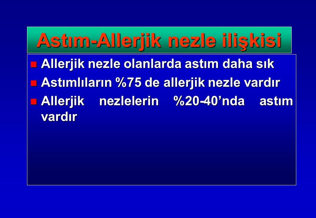Allerjik nezle olanlarda astım daha sık Allerjik nezle olanlarda astım daha sık Astımlıların %75 de allerjik nezle vardır Astımlıların %75 de allerjik nezle vardır Allerjik nezlelerin %20-40'nda astım vardır Allerjik nezlelerin %20-40'nda astım vardır Astım-Allerjik nezle ilişkisi