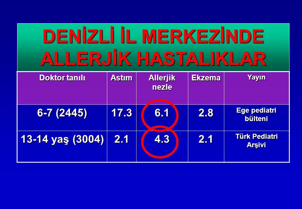 Doktor tanılı Astım Allerjik nezle EkzemaYayın 6-7 (2445) 17.36.12.8 Ege pediatri bülteni 13-14 yaş (3004) 2.14.32.1 Türk Pediatri Arşivi DENİZLİ İL MERKEZİNDE ALLERJİK HASTALIKLAR