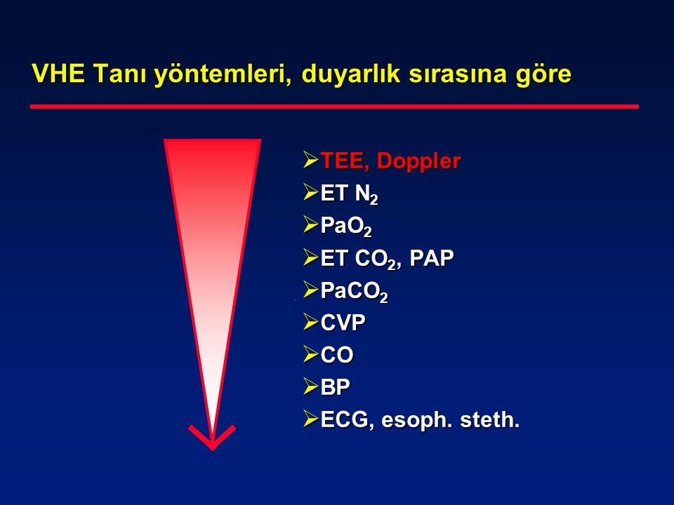 VHE Tanı yöntemleri, duyarlık sırasına göre  TEE, Doppler  ET N 2  PaO 2  ET CO 2, PAP  PaCO 2  CVP  CO  BP  ECG, esoph. steth.