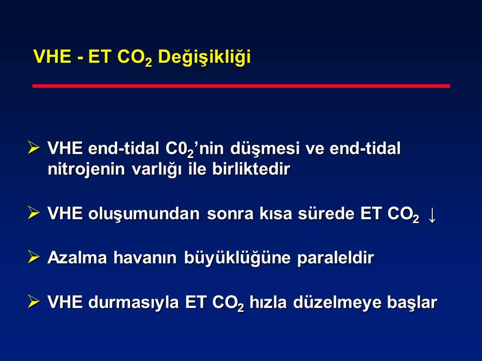 VHE - ET CO 2 Değişikliği VHE - ET CO 2 Değişikliği  VHE end-tidal C0 2 'nin düşmesi ve end-tidal nitrojenin varlığı ile birliktedir  VHE oluşumunda