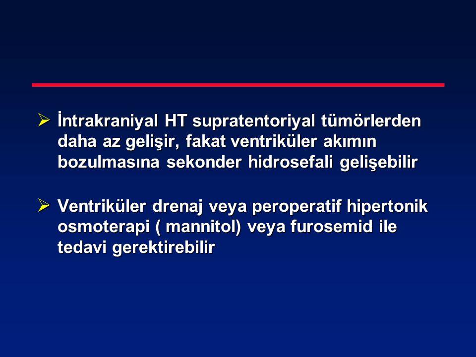  İntrakraniyal HT supratentoriyal tümörlerden daha az gelişir, fakat ventriküler akımın bozulmasına sekonder hidrosefali gelişebilir  Ventriküler dr