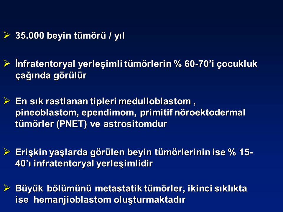  35.000 beyin tümörü / yıl  İnfratentoryal yerleşimli tümörlerin % 60-70'i çocukluk çağında görülür  En sık rastlanan tipleri medulloblastom, pineo