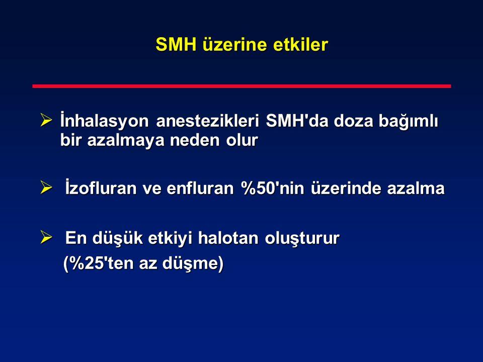 SMH üzerine etkiler  İnhalasyon anestezikleri SMH'da doza bağımlı bir azalmaya neden olur  İzofluran ve enfluran %50'nin üzerinde azalma  En düşük