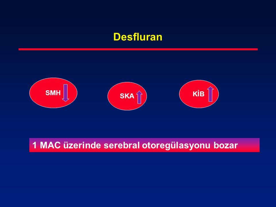 Desfluran SMH SKA KİB 1 MAC üzerinde serebral otoregülasyonu bozar