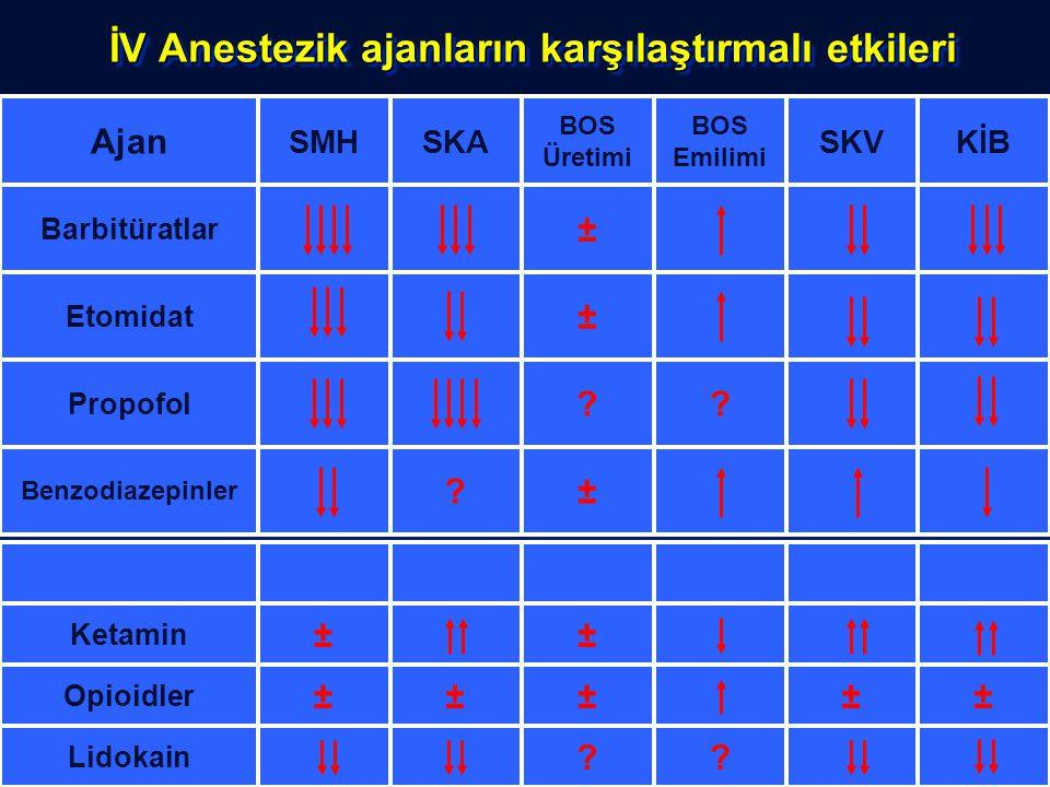 İV Anestezik ajanların karşılaştırmalı etkileri ±? Benzodiazepinler ?? Propofol ± Etomidat ± Barbitüratlar KİBSKV BOS Emilimi BOS Üretimi SKASMH Ajan