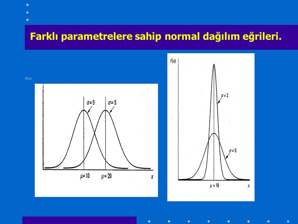F(x) Farklı parametrelere sahip normal dağılım eğrileri.
