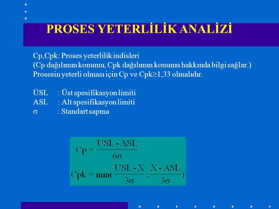 PROSES YETERLİLİK ANALİZİ Cp,Cpk: Proses yeterlilik indisleri (Cp dağılımın konumu, Cpk dağılımın konumu hakkında bilgi sağlar.) Prosesin yeterli olması için Cp ve Cpk  1,33 olmalıdır.