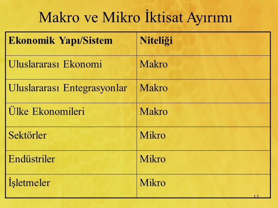 13 Ekonomik Yapı/SistemNiteliği Uluslararası EkonomiMakro Uluslararası EntegrasyonlarMakro Ülke EkonomileriMakro SektörlerMikro EndüstrilerMikro İşletmelerMikro Makro ve Mikro İktisat Ayırımı