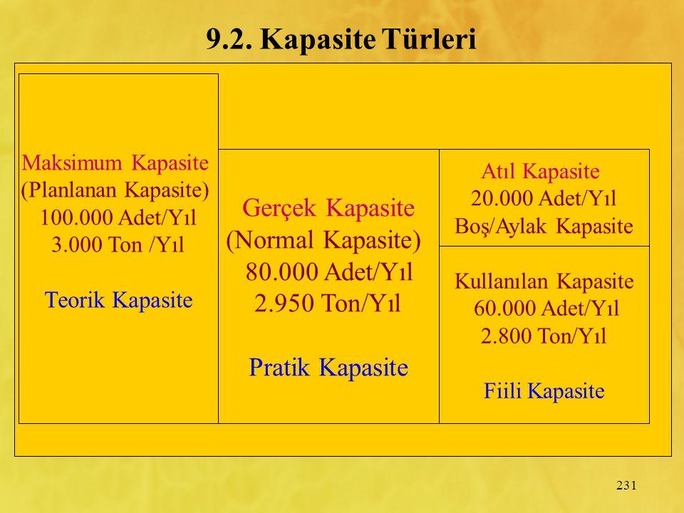 231 9.2. Kapasite Türleri Maksimum Kapasite (Planlanan Kapasite) 100.000 Adet/Yıl 3.000 Ton /Yıl Teorik Kapasite Gerçek Kapasite (Normal Kapasite) 80.