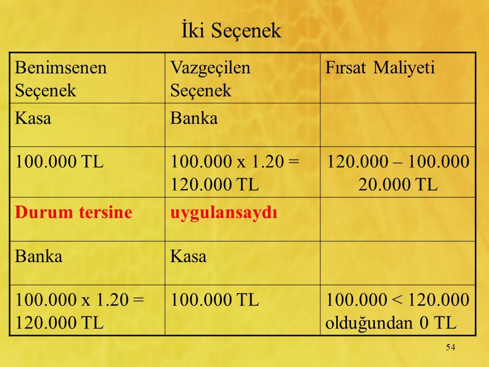 54 Benimsenen Seçenek Vazgeçilen Seçenek Fırsat Maliyeti KasaBanka 100.000 TL100.000 x 1.20 = 120.000 TL 120.000 – 100.000 20.000 TL Durum tersineuygulansaydı BankaKasa 100.000 x 1.20 = 120.000 TL 100.000 TL100.000 < 120.000 olduğundan 0 TL İki Seçenek