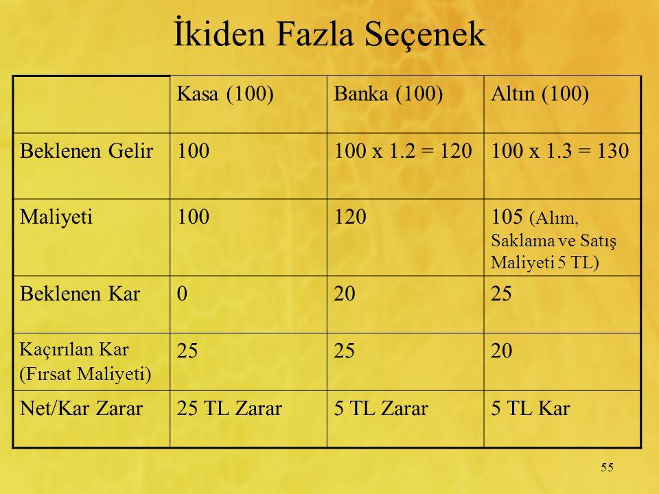 55 İkiden Fazla Seçenek Kasa (100)Banka (100)Altın (100) Beklenen Gelir100100 x 1.2 = 120100 x 1.3 = 130 Maliyeti100120105 (Alım, Saklama ve Satış Mal