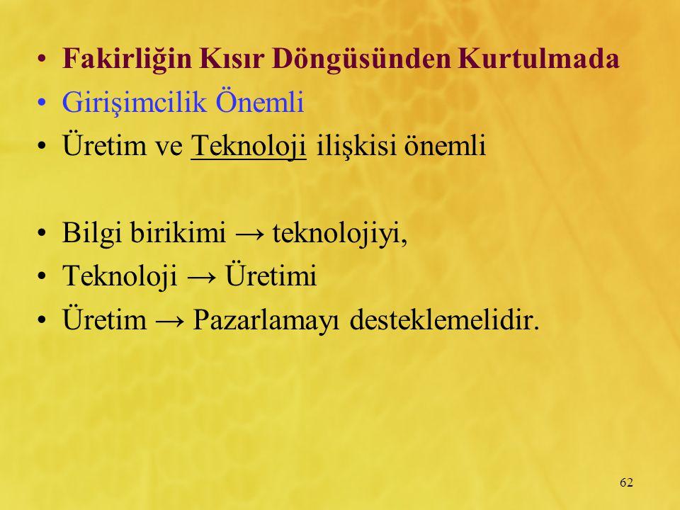 62 Fakirliğin Kısır Döngüsünden Kurtulmada Girişimcilik Önemli Üretim ve Teknoloji ilişkisi önemli Bilgi birikimi → teknolojiyi, Teknoloji → Üretimi Ü