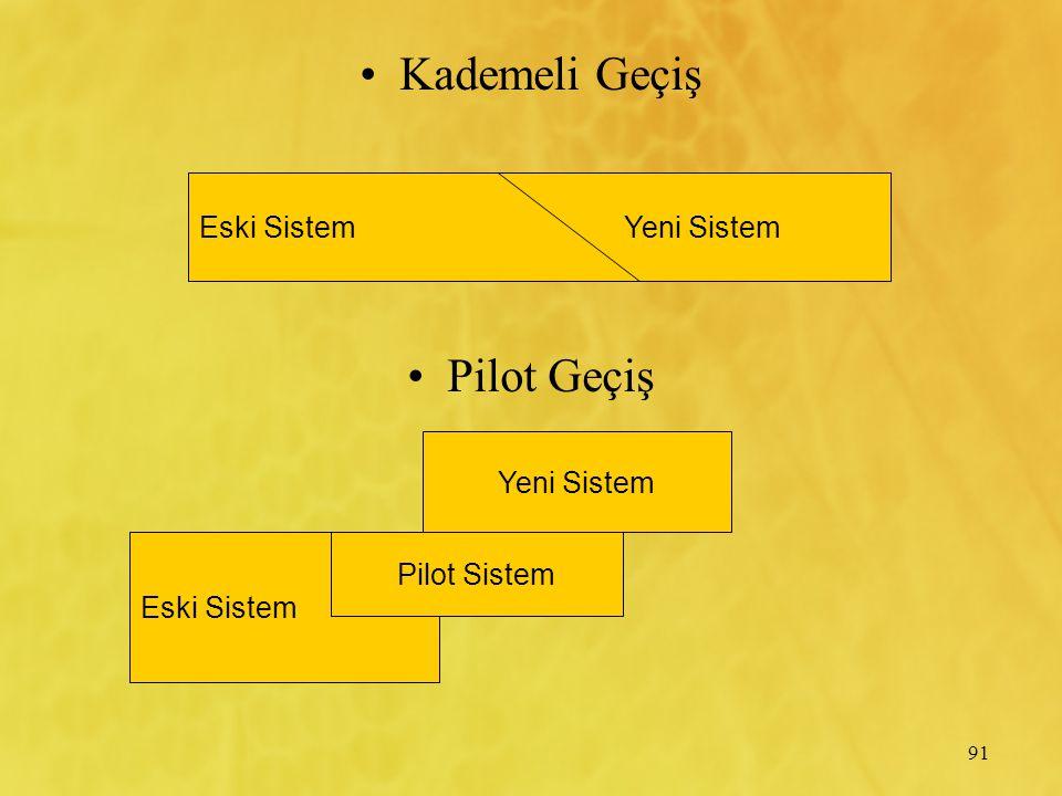91 Kademeli Geçiş Pilot Geçiş Eski SistemYeni Sistem Eski Sistem Yeni Sistem Pilot Sistem