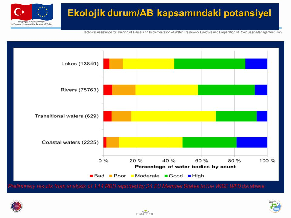 Ekolojik durum/AB kapsamındaki potansiyel Preliminary results from analysis of 144 RBD reported by 24 EU Member States to the WISE-WFD database